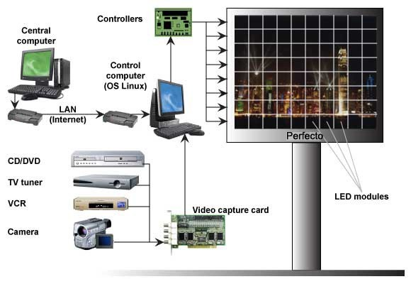 Full-color video LED screens control system