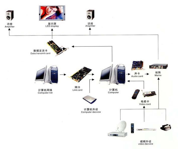 vga cable diagram with Led Display Controller Diagram on Console 20IO 20Board besides Post hdmi To Vga Wiring Diagram 421628 together with Swann Cctv Camera Wiring Diagram Swnvk 470 Diagrams 02   Wiring Diagram likewise 1998 Jeep Grand Cherokee Laredo Fuse Box Diagram as well Showthread.